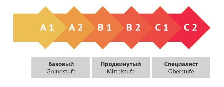 level_germany_shkala