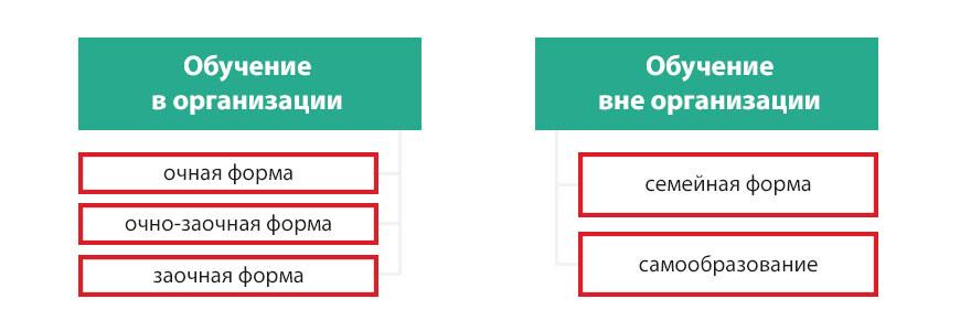 semiynoe_obrazovanie_formi_obuchenya